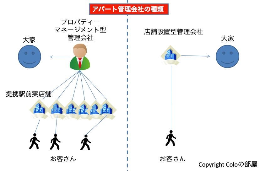 管理会社の種類