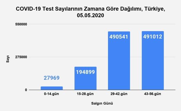 Bu görsel boş bir alt niteliğe sahip; dosya adı Grafik-25.-İnkübasyon-Dönemlerine-Göre-Test-Sayılarının-Dağılımı-Türkiye-05.05.2020.jpg