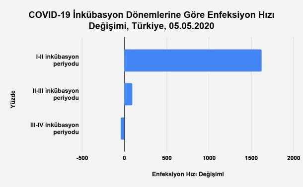 Bu görsel boş bir alt niteliğe sahip; dosya adı Grafik-29.-İnkübasyon-Dönemlerine-Göre-Enfeksiyon-Hızındaki-Değişim-Türkiye-05.05.2020.jpg