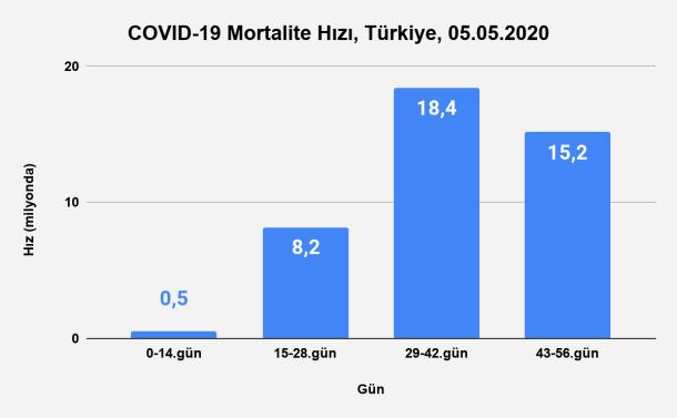 Bu görsel boş bir alt niteliğe sahip; dosya adı Grafik-31.-İnkübasyon-Dönemlerine-Göre-Mortalite-Hızı-Türkiye-05.05.2020.png