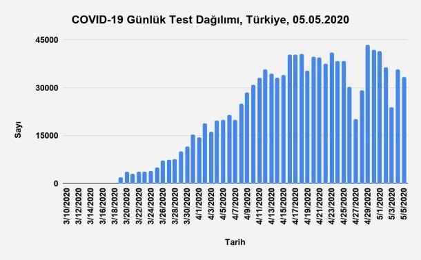 Bu görsel boş bir alt niteliğe sahip; dosya adı Grafik-5.-Günlük-Test-Sayısının-Zamana-Göre-Dağılımı-Türkiye-05.05.2020.jpg