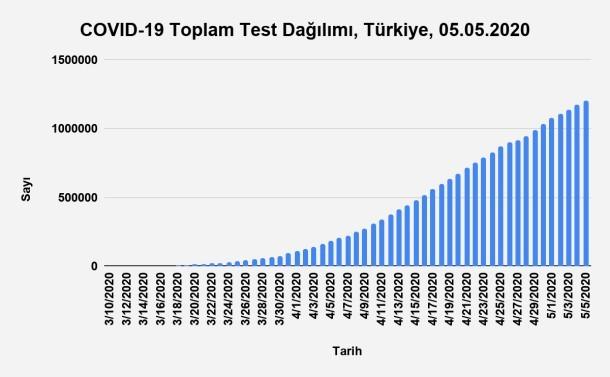 Bu görsel boş bir alt niteliğe sahip; dosya adı Grafik-6.-Toplam-Test-Sayısının-Zamana-Göre-Dağılımı-Türkiye-05.05.2020.jpg