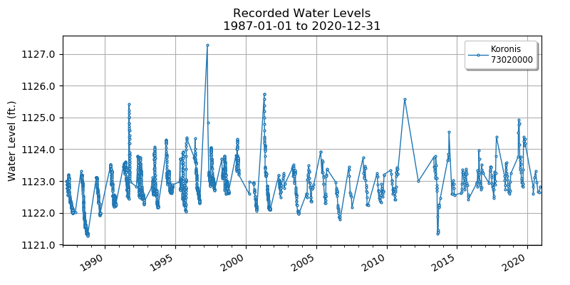 Koronis Lake Water Levels