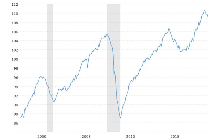 Produkcja przemysłowa w USA