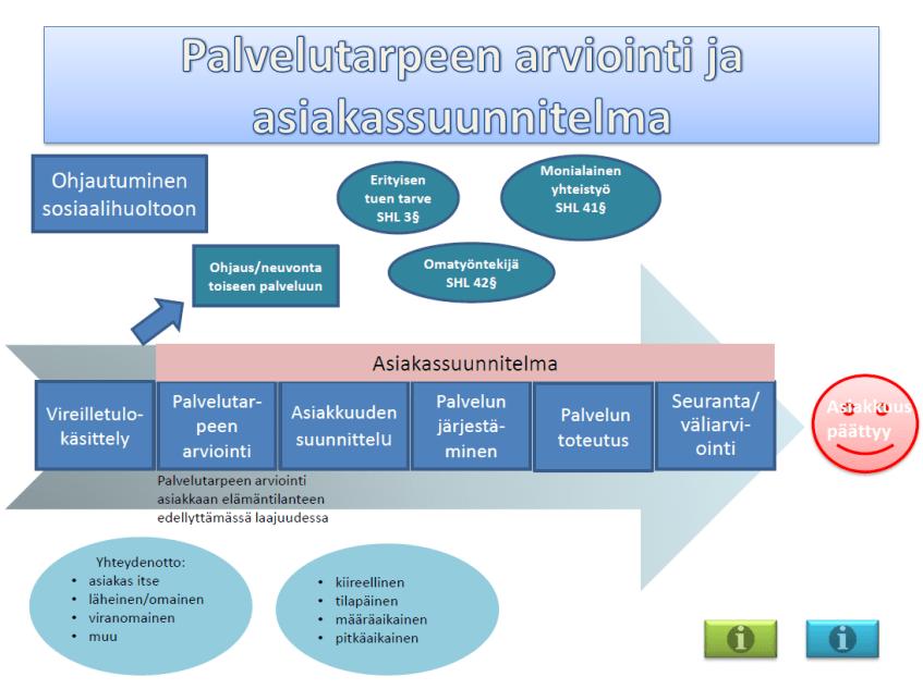 Kuvio Keski-Suomen palvelutarpeen arvioinnista ja asiakassuunnitelmasta, osa 1