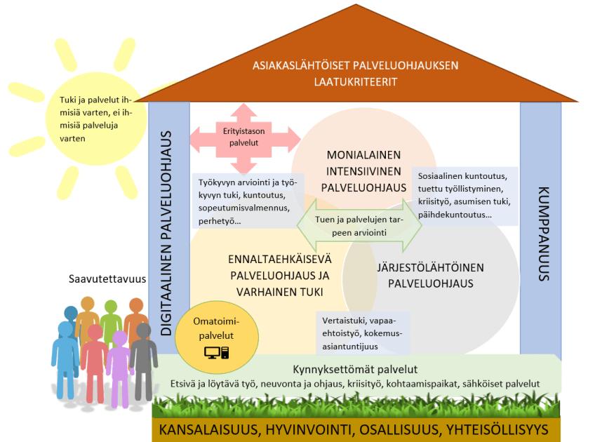 Kuva 1. Kokonaisvaltainen palveluohjauksen malli