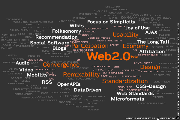 Web 2.0 Map (of Jargons)