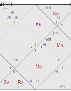 The th house represents mother and isional chart used to view parents overall is dwadashamsa  here lord mercury which placed also divisional charts vargas in vedic astrology explained  ii rh kosmiceffect wordpress