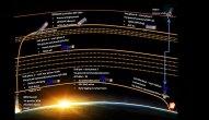 Schéma průběhu mise