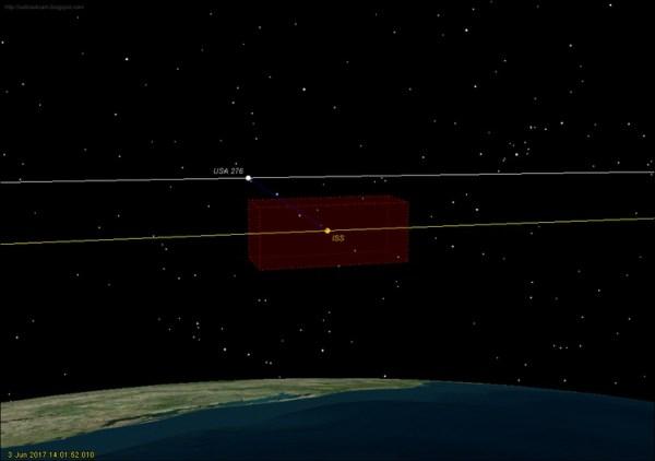 Polohu satelitu USA-276 voči ISS v čase najbližšieho priblíženia. Červený kváder znázorňuje bezpečnostnú zónu okolo ISS