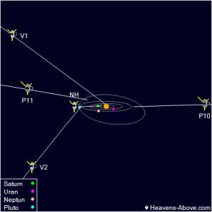 Pohled na rovinu ekliptiky pod úhlem 10° s vyznačením drah unikajících sond.