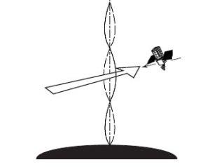 Případné řízené kmitání lana vesmírného výtahu, které zabrání kolizi s družicí