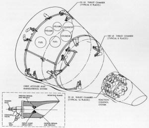 Schéma systémů OAMS a RCS