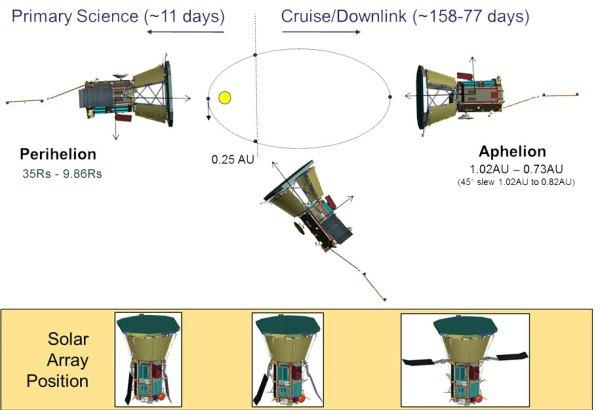 Pozice solárních panelů Parker Solar Probe se bude měnit podle vzdálenosti od Slunce.