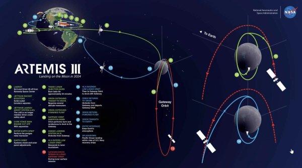 Trajektorie letu Artemis III včetně přistání na Měsíci plánovaná v říjnu 2019