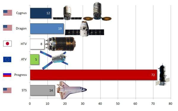 Počet všech zásobovacích misí k Mezinárodní vesmírné stanici v celé její historii.