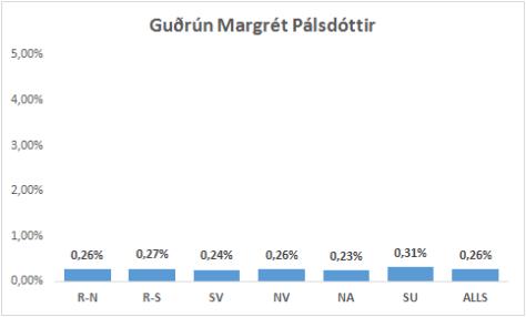 Guðrun