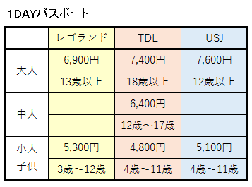 1DAYパスポートの比較表