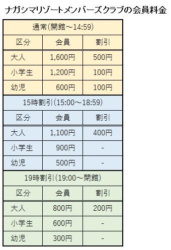 ナガシマリゾートメンバーズクラブの会員料金