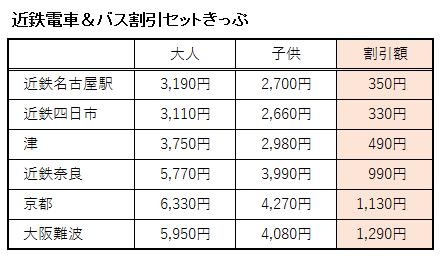 近鉄電車&バス割引セットきっぷ