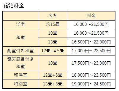 宿泊料金まとめ表