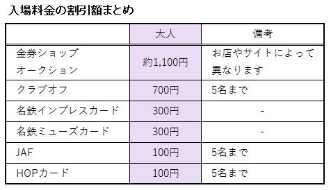 リトルワールドの入場券の料金に関する割引額表