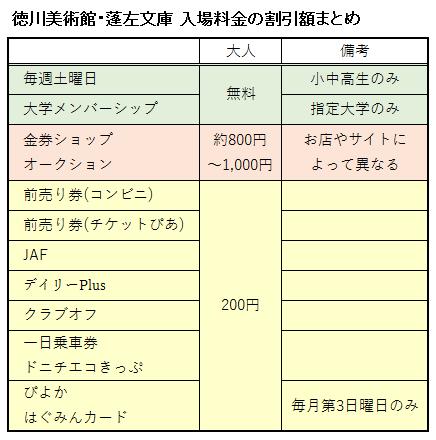 徳川美術館の入場料金に関する割引額を表