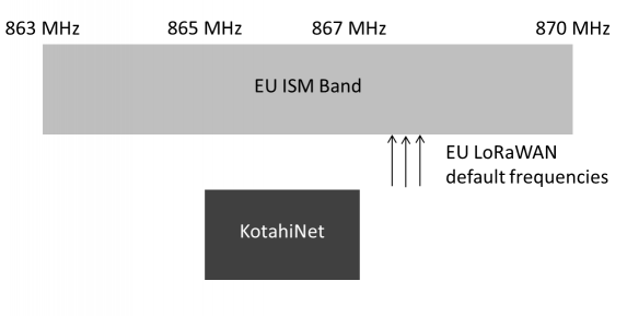 KotahiNet's band in relation to EU frequencies