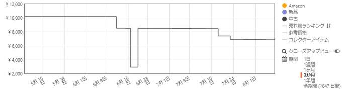 「鎌倉の武士団」の価格変動グラフ