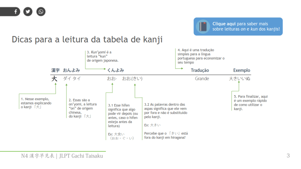 Kanji JLPT N4 lista completa - guia