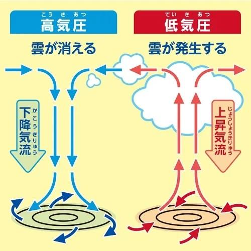高気圧と低気圧の仕組みの写真