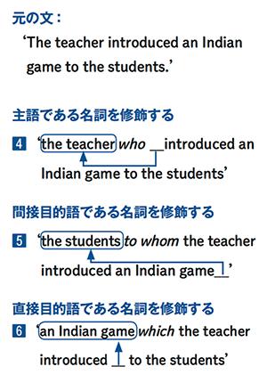 元の文:'The teacher introduced an Indian game to the students.'主語である名詞を修飾する。4' the teacher who __introduced an Indian game to the students'間接目的語である名詞を修飾する。5' the students to whom the teacher introduced an Indian game__' 直接目的語である名詞を修飾する。6' an Indian game which the teacher introduced __ to the students'
