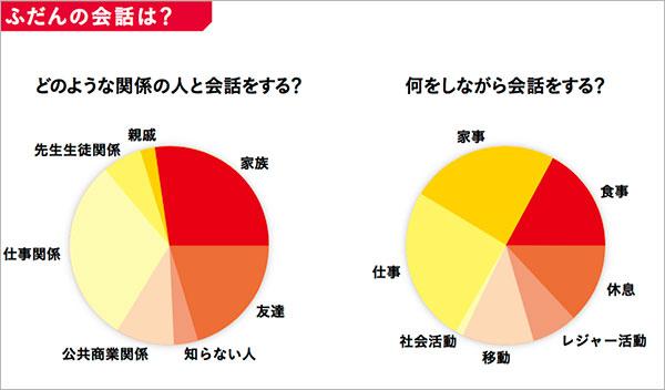 グラフ:ふだんの会話は?設問:どのような関係の人と会話をする?何をしながら会話をする?