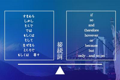 日英の接続詞を比較しているイメージ