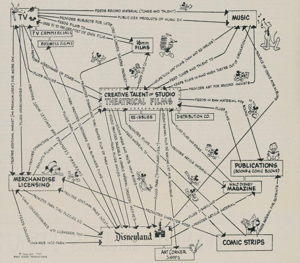 also walt disney   corporate strategy chart rh kottke