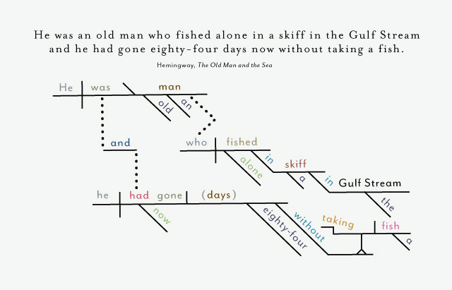 diagramming sentences rules tapcon 240 wiring diagram the opening lines of famous novels, diagrammed