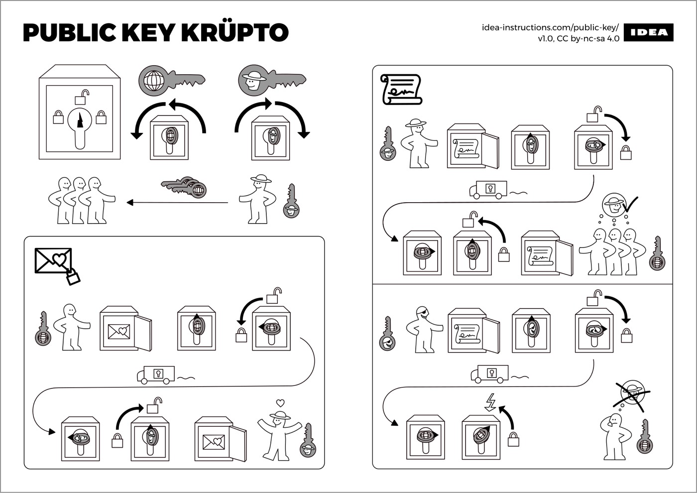 Ikea-style instructions for programming algorithms