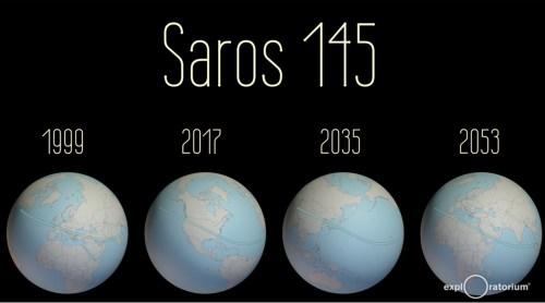saros-145