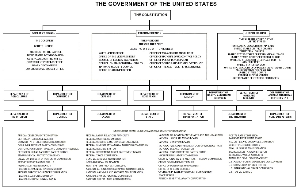u s government structure diagram how to do a flow federal chart www homeschoolingforfree org also the official of us rh kottke