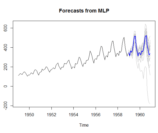 Output Of The Plot Function For The Mlp Forecasts