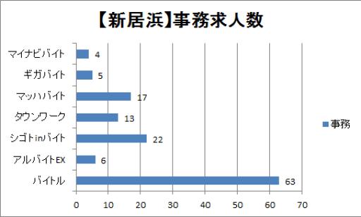 新居浜の事務職の求人数比較