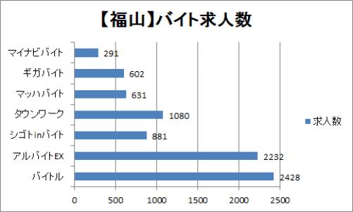 福山のバイト求人数を比較したグラフ