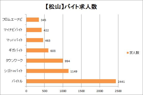 松山市のバイト求人数をサイトごとに比較したグラフ