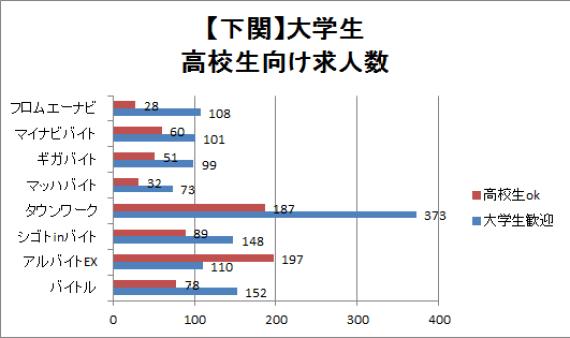 下関の大学生・高校生向けの求人数を比較したグラフ
