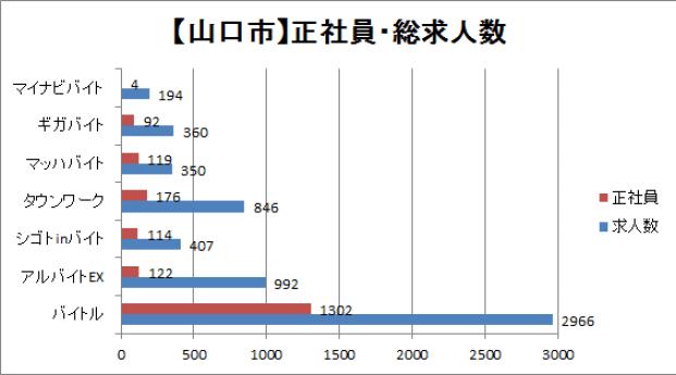 山口市の正社員・総求人数を比較したグラフ