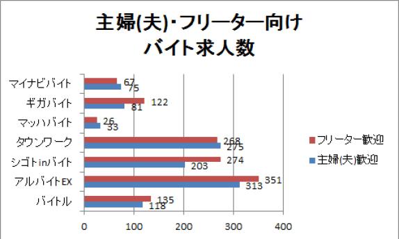 今治の主婦・フリーター向けのバイト求人数を表したグラフ