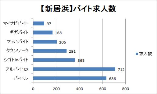 新居浜のバイト求人数を比較したグラフ