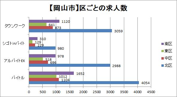 岡山市の区ごとに求人数を比較したグラフ