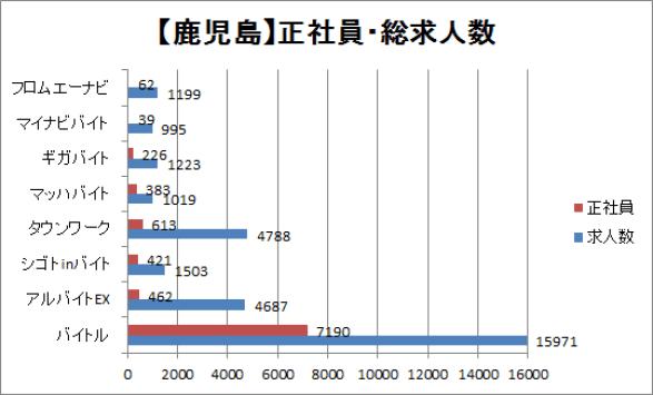 鹿児島の正社員・総求人数を比較したグラフ