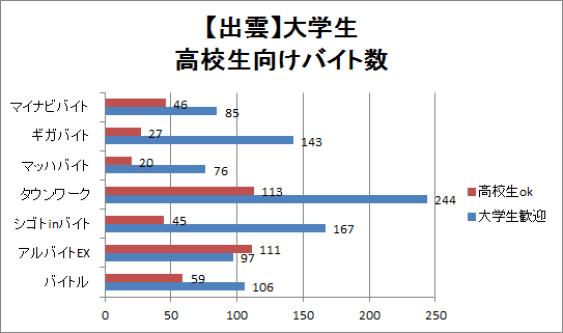出雲の大学生・高校生向けバイト求人数の比較